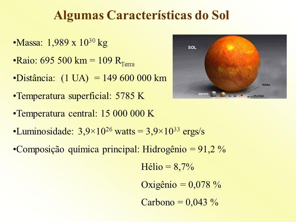 Algumas Características do Sol Massa: 1,989 x 10 30 kg Raio: 695 500 km = 109 R Terra Distância: (1 UA) = 149 600 000 km Temperatura superficial: 5785 K Temperatura central: 15 000 000 K Luminosidade: 3,9×10 26 watts = 3,9×10 33 ergs/s Composição química principal: Hidrogênio = 91,2 % Hélio = 8,7% Oxigênio = 0,078 % Carbono = 0,043 %