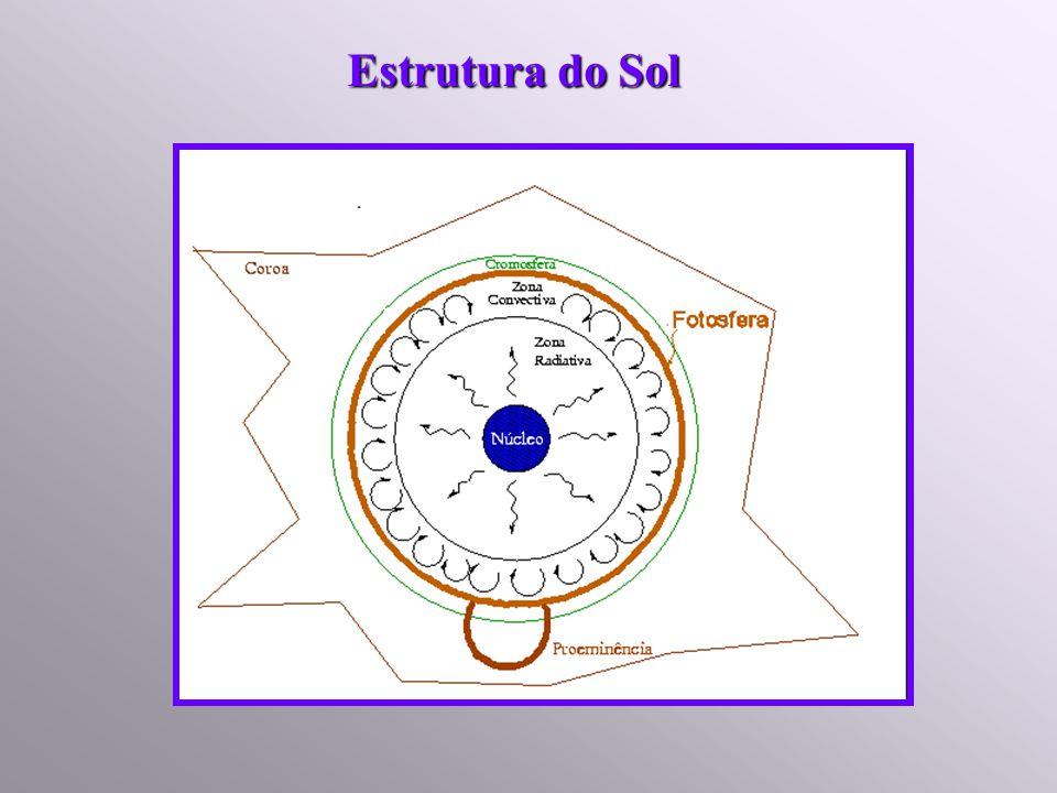 Interior Núcleo Camada Radiativa Camada Convectiva Atmosfera Fotosfera Cromosfera Coroa