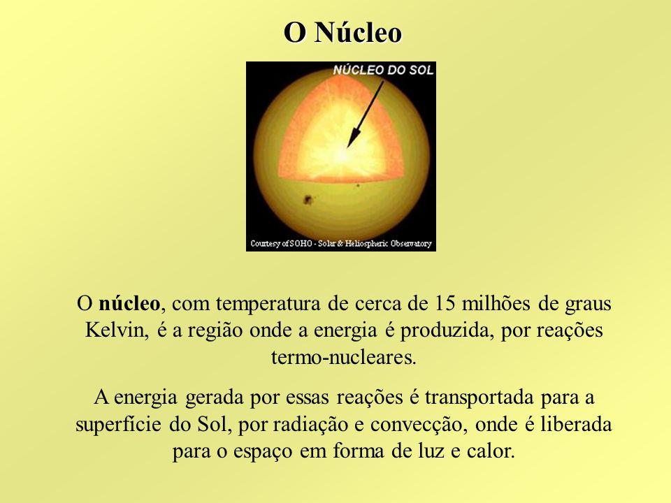 Região de Radiação Região de radiação é a camada que vem logo a seguir ao núcleo do Sol, cuja principal característica é a forma como se dá a propagação do calor produzido no núcleo do Sol, ou seja por irradiação..
