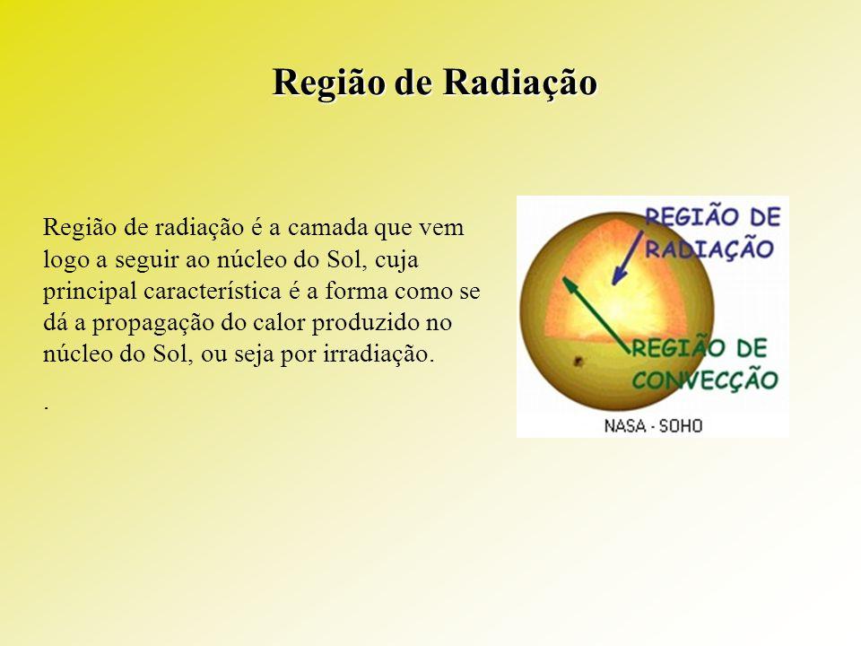O calor vindo da região de radiação faz com que o fluido fique instável e comece a ferver , provocando o movimento de convecção.
