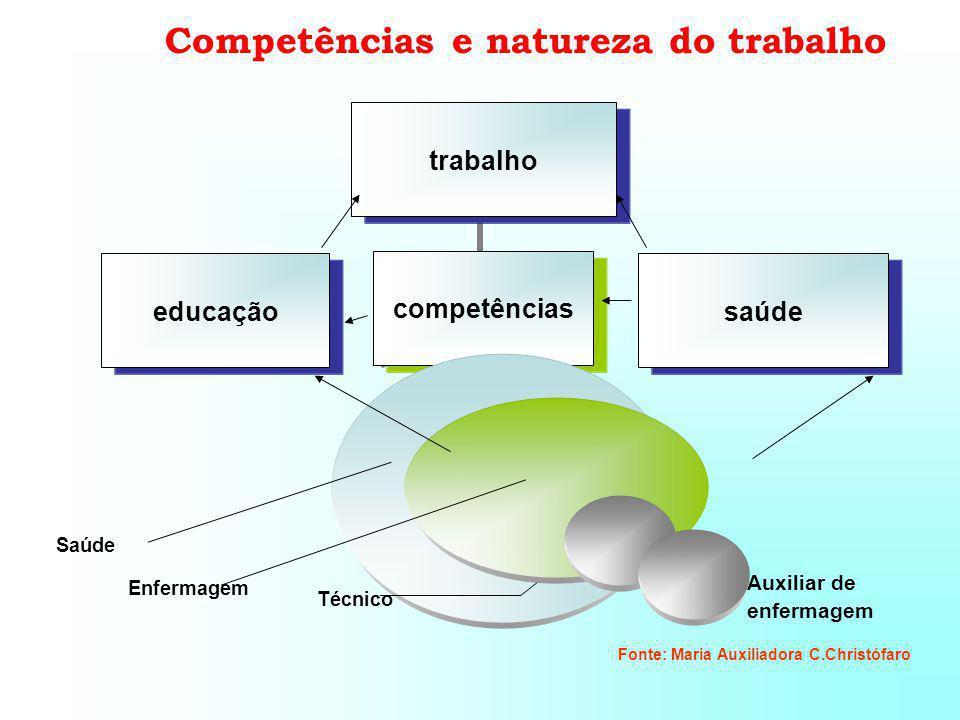 Fonte: Maria Auxiliadora C.Christófaro Auxiliar de enfermagem Competências e natureza do trabalho