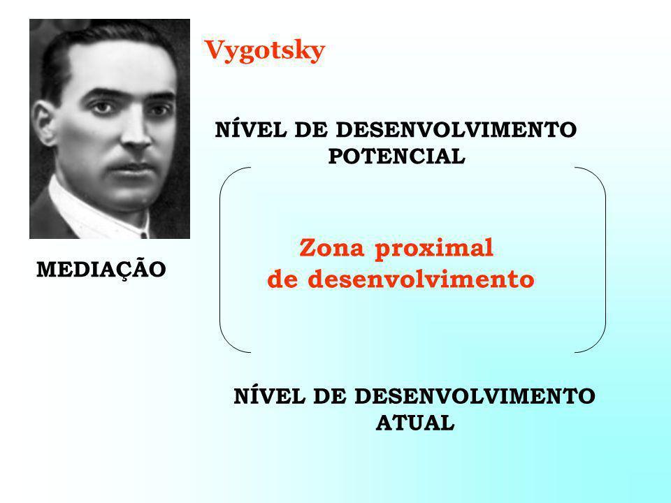 NÍVEL DE DESENVOLVIMENTO ATUAL MEDIAÇÃO NÍVEL DE DESENVOLVIMENTO POTENCIAL Vygotsky Zona proximal de desenvolvimento