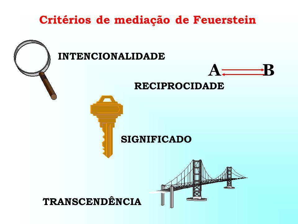 INTENCIONALIDADE RECIPROCIDADE SIGNIFICADO TRANSCENDÊNCIA Critérios de mediação de Feuerstein AB