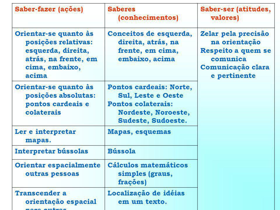 Saber-fazer (ações)Saberes (conhecimentos) Saber-ser (atitudes, valores) Orientar-se quanto às posições relativas: esquerda, direita, atrás, na frente, em cima, embaixo, acima Conceitos de esquerda, direita, atrás, na frente, em cima, embaixo, acima Zelar pela precisão na orientação Respeito a quem se comunica Comunicação clara e pertinente Orientar-se quanto às posições absolutas: pontos cardeais e colaterais Pontos cardeais: Norte, Sul, Leste e Oeste Pontos colaterais: Nordeste, Noroeste, Sudeste, Sudoeste.