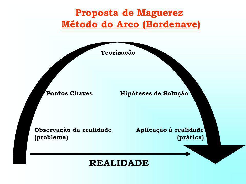 Proposta de Maguerez Método do Arco (Bordenave) REALIDADE Observação da realidade (problema) Aplicação à realidade (prática) Pontos ChavesHipóteses de Solução Teorização