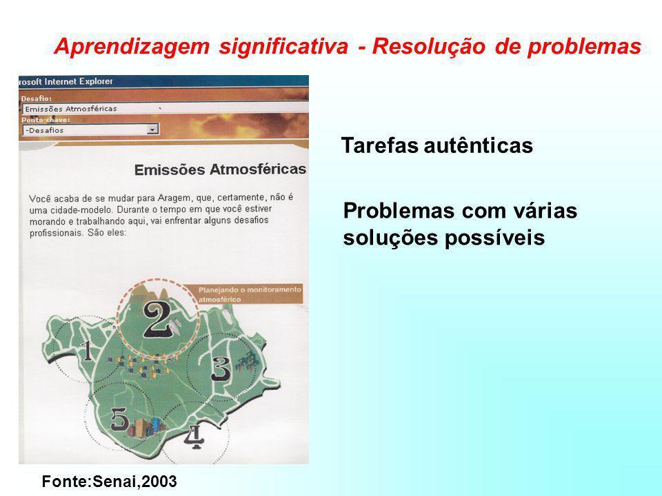 Aprendizagem significativa - Resolução de problemas Fonte:Senai,2003 Tarefas autênticas Problemas com várias soluções possíveis