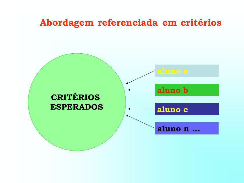 aluno a aluno b aluno c aluno n... CRITÉRIOS ESPERADOS Abordagem referenciada em critérios