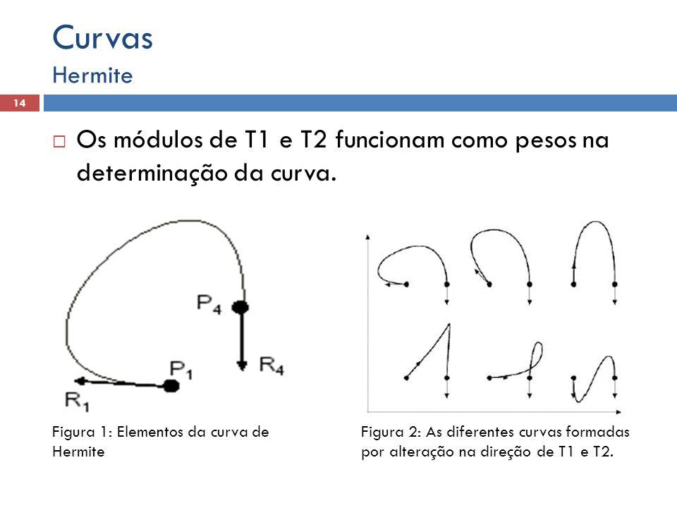 Os módulos de T1 e T2 funcionam como pesos na determinação da curva. Hermite 14 Curvas Figura 1: Elementos da curva de Hermite Figura 2: As diferentes