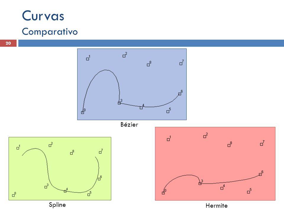 Comparativo 20 Curvas Spline Hermite Bézier