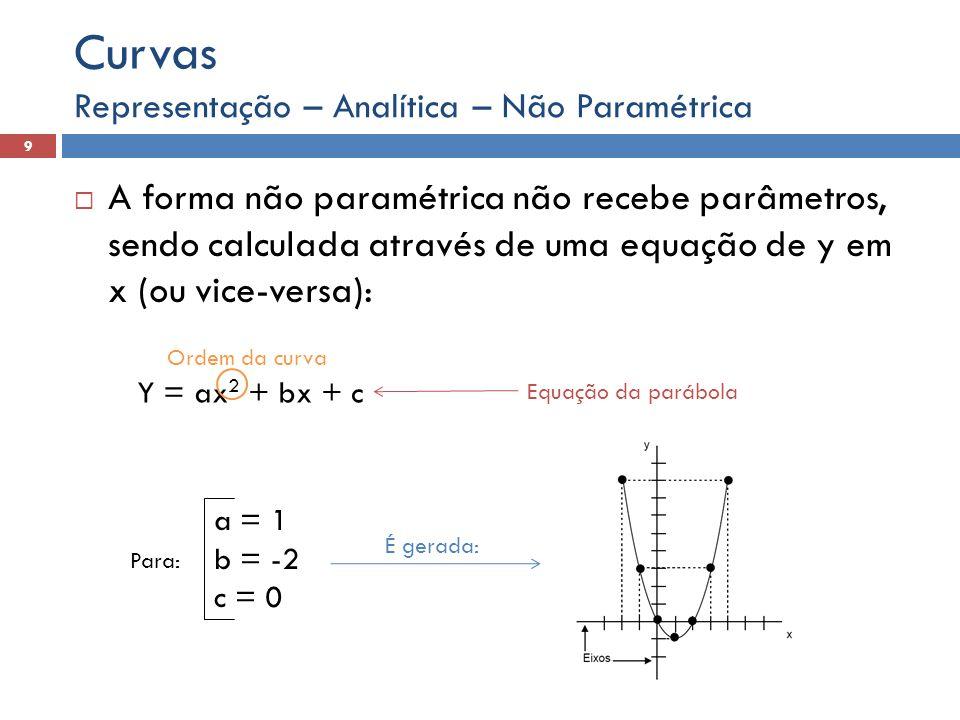 A forma não paramétrica não recebe parâmetros, sendo calculada através de uma equação de y em x (ou vice-versa): Representação – Analítica – Não Param