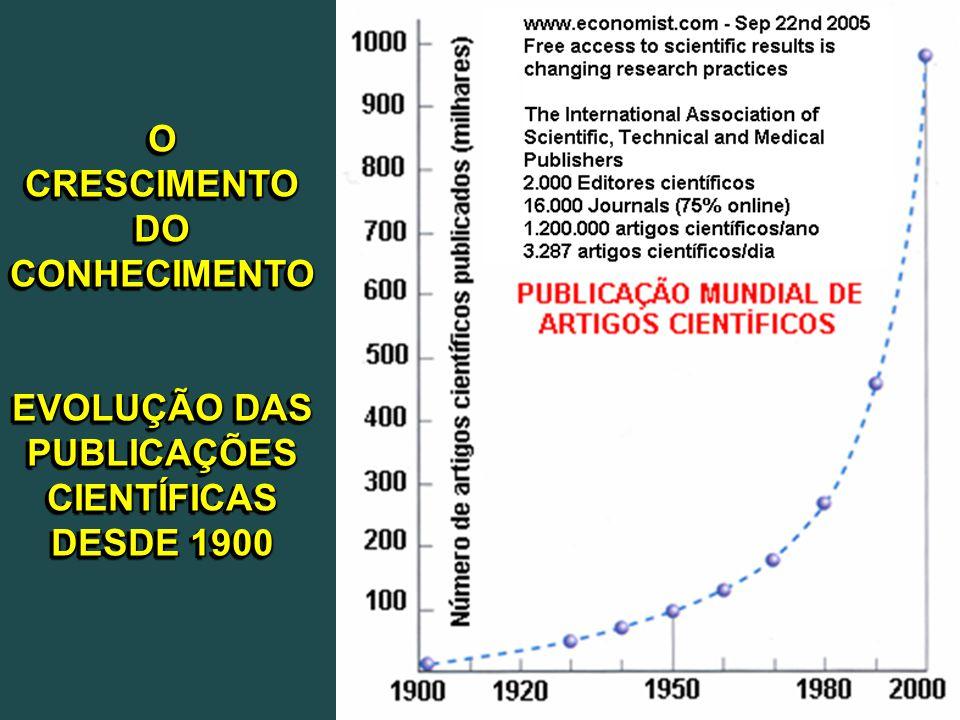 O CRESCIMENTO DO CONHECIMENTO EVOLUÇÃO DAS PUBLICAÇÕES CIENTÍFICAS DESDE 1900 O CRESCIMENTO DO CONHECIMENTO EVOLUÇÃO DAS PUBLICAÇÕES CIENTÍFICAS DESDE 1900
