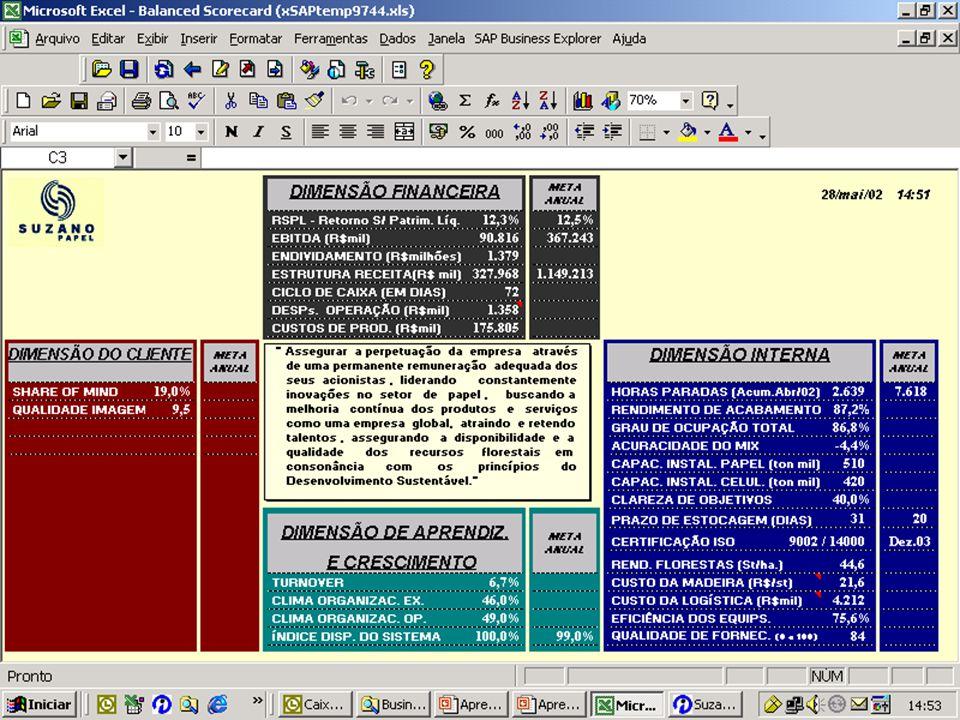 U S $ 800 MIL Software Hardware Consultoria CUSTO DO PROJETO
