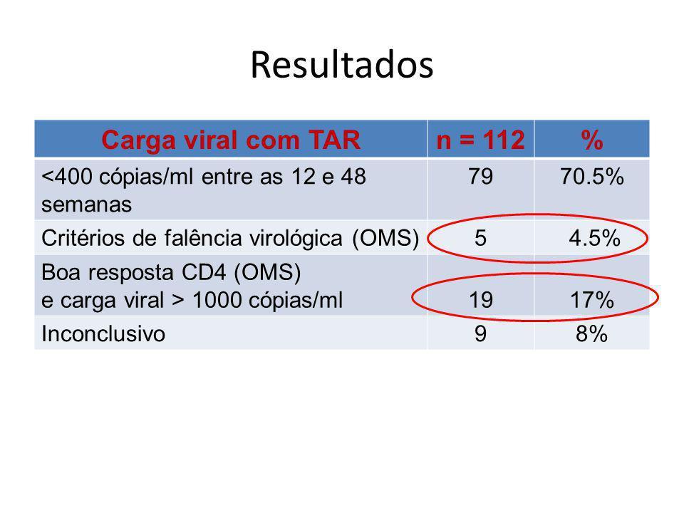 Resultados Carga viral com TARn = 112% <400 cópias/ml entre as 12 e 48 semanas 7970.5% Critérios de falência virológica (OMS)5 4.5% Boa resposta CD4 (OMS) e carga viral > 1000 cópias/ml1917% Inconclusivo98%