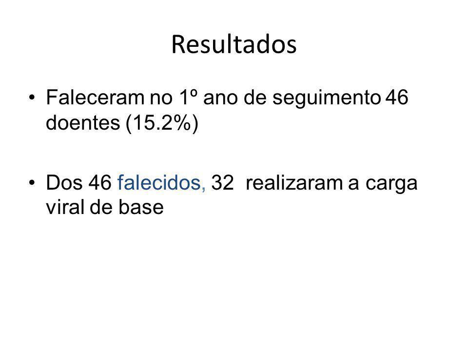 Resultados Faleceram no 1º ano de seguimento 46 doentes (15.2%) Dos 46 falecidos, 32 realizaram a carga viral de base