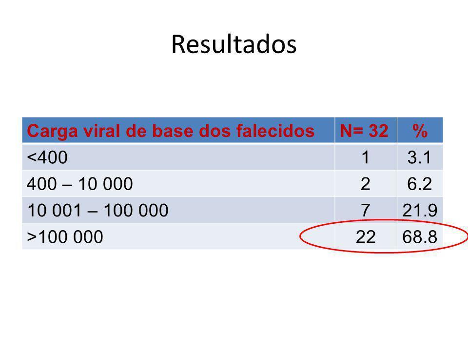 Resultados Carga viral de base dos falecidosN= 32% <40013.1 400 – 10 00026.2 10 001 – 100 000721.9 >100 0002268.8