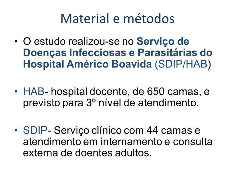 Material e métodos O estudo realizou-se no Serviço de Doenças Infecciosas e Parasitárias do Hospital Américo Boavida (SDIP/HAB) HAB- hospital docente, de 650 camas, e previsto para 3º nível de atendimento.