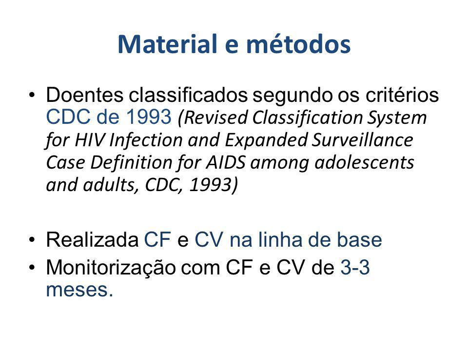Material e métodos Doentes classificados segundo os critérios CDC de 1993 (Revised Classification System for HIV Infection and Expanded Surveillance C