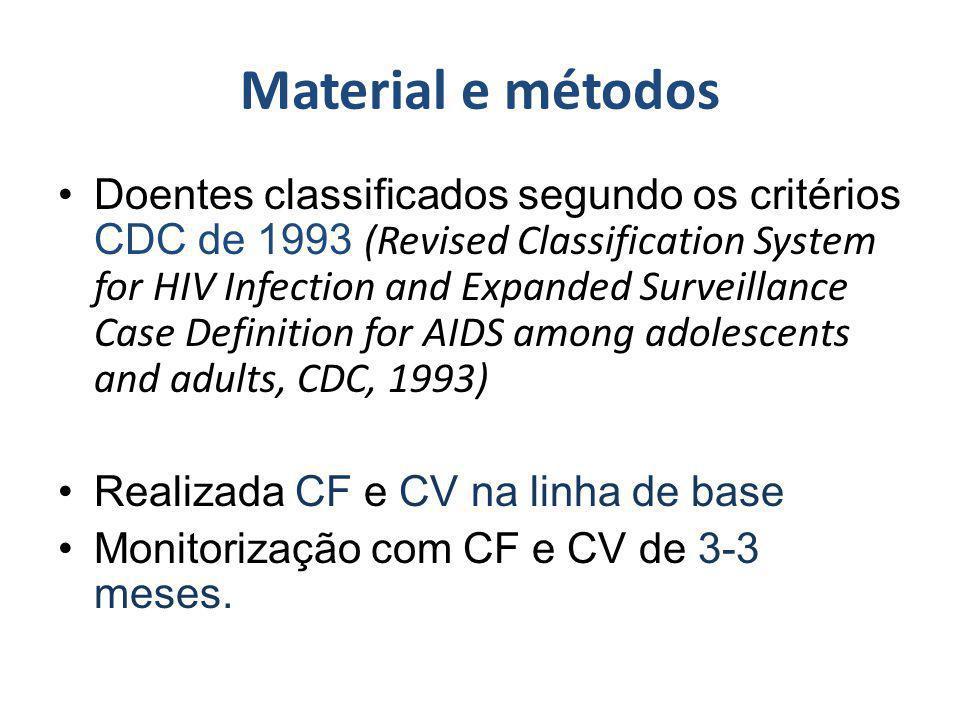 Recomendações Estudos mais amplos Maior acessibilidade dos doentes à determinação da CV Estudos de adesão terapêutica