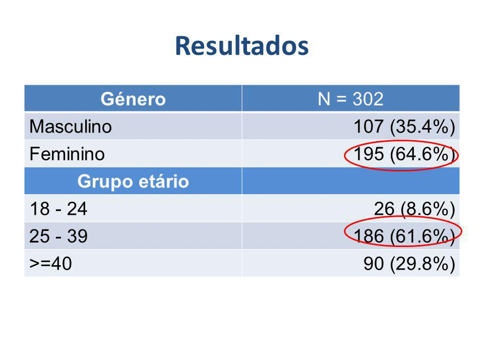 Resultados GéneroN = 302 Masculino107 (35.4%) Feminino195 (64.6%) Grupo etário 18 - 2426 (8.6%) 25 - 39186 (61.6%) >=4090 (29.8%)