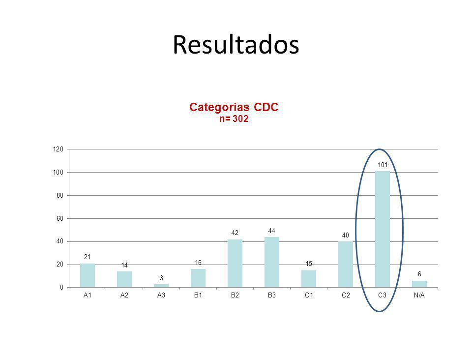 Carga viral de base (cópias/ml) n=202% <50 cópias21 <40094.5 400 – 100041.9 1001 – 5000178.4 5 001- 10 00094.5 > 10 00016179.7