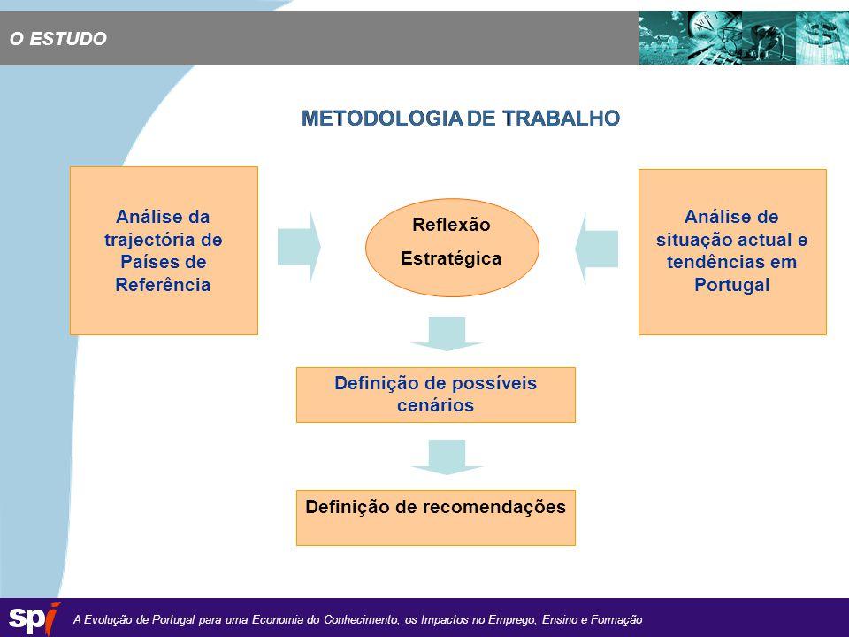 A Evolução de Portugal para uma Economia do Conhecimento, os Impactos no Emprego, Ensino e Formação 1,6/1,6 cm Análise da trajectória de Países de Referência Reflexão Estratégica Análise de situação actual e tendências em Portugal Definição de possíveis cenários Definição de recomendações METODOLOGIA DE TRABALHO O ESTUDO