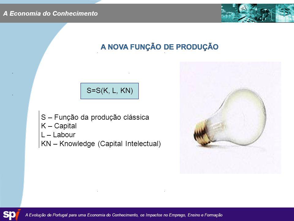 A Evolução de Portugal para uma Economia do Conhecimento, os Impactos no Emprego, Ensino e Formação 1,6/1,6 cm A Economia do Conhecimento A NOVA FUNÇÃO DE PRODUÇÃO S=S(K, L, KN) S – Função da produção clássica K – Capital L – Labour KN – Knowledge (Capital Intelectual)
