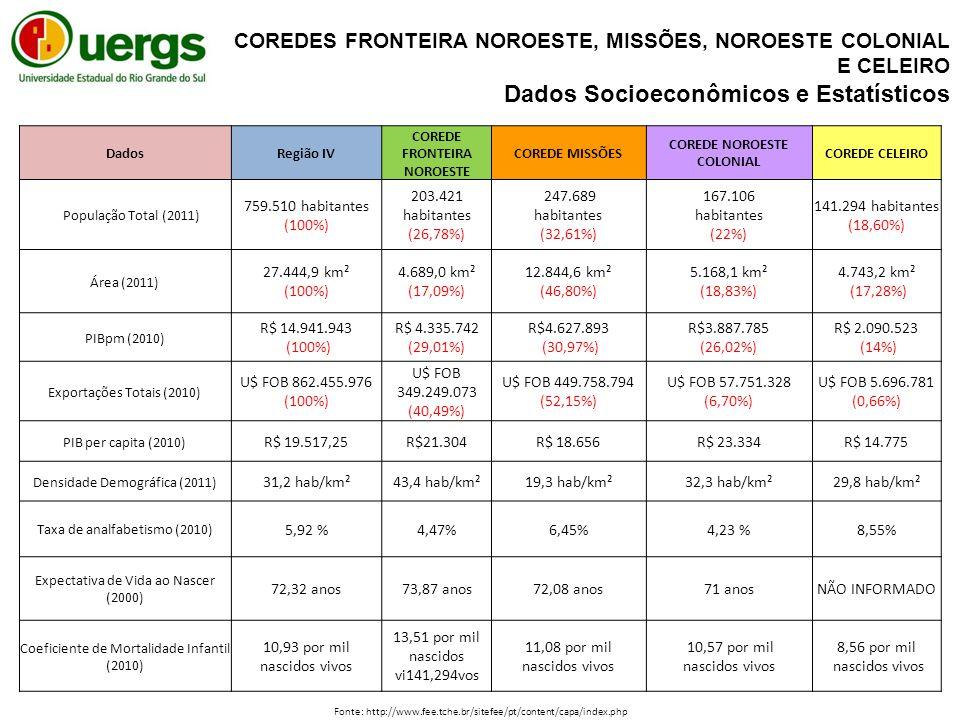 DadosRegião IV COREDE FRONTEIRA NOROESTE COREDE MISSÕES COREDE NOROESTE COLONIAL COREDE CELEIRO População Total (2011) 759.510 habitantes (100%) 203.421 habitantes (26,78%) 247.689 habitantes (32,61%) 167.106 habitantes (22%) 141.294 habitantes (18,60%) Área (2011) 27.444,9 km² (100%) 4.689,0 km² (17,09%) 12.844,6 km² (46,80%) 5.168,1 km² (18,83%) 4.743,2 km² (17,28%) PIBpm (2010) R$ 14.941.943 (100%) R$ 4.335.742 (29,01%) R$4.627.893 (30,97%) R$3.887.785 (26,02%) R$ 2.090.523 (14%) Exportações Totais (2010) U$ FOB 862.455.976 (100%) U$ FOB 349.249.073 (40,49%) U$ FOB 449.758.794 (52,15%) U$ FOB 57.751.328 (6,70%) U$ FOB 5.696.781 (0,66%) PIB per capita (2010) R$ 19.517,25R$21.304R$ 18.656R$ 23.334R$ 14.775 Densidade Demográfica (2011) 31,2 hab/km²43,4 hab/km²19,3 hab/km²32,3 hab/km²29,8 hab/km² Taxa de analfabetismo (2010) 5,92 %4,47%6,45%4,23 %8,55% Expectativa de Vida ao Nascer (2000) 72,32 anos73,87 anos72,08 anos71 anosNÃO INFORMADO Coeficiente de Mortalidade Infantil (2010) 10,93 por mil nascidos vivos 13,51 por mil nascidos vi141,294vos 11,08 por mil nascidos vivos 10,57 por mil nascidos vivos 8,56 por mil nascidos vivos COREDES FRONTEIRA NOROESTE, MISSÕES, NOROESTE COLONIAL E CELEIRO Dados Socioeconômicos e Estatísticos Fonte: http://www.fee.tche.br/sitefee/pt/content/capa/index.php