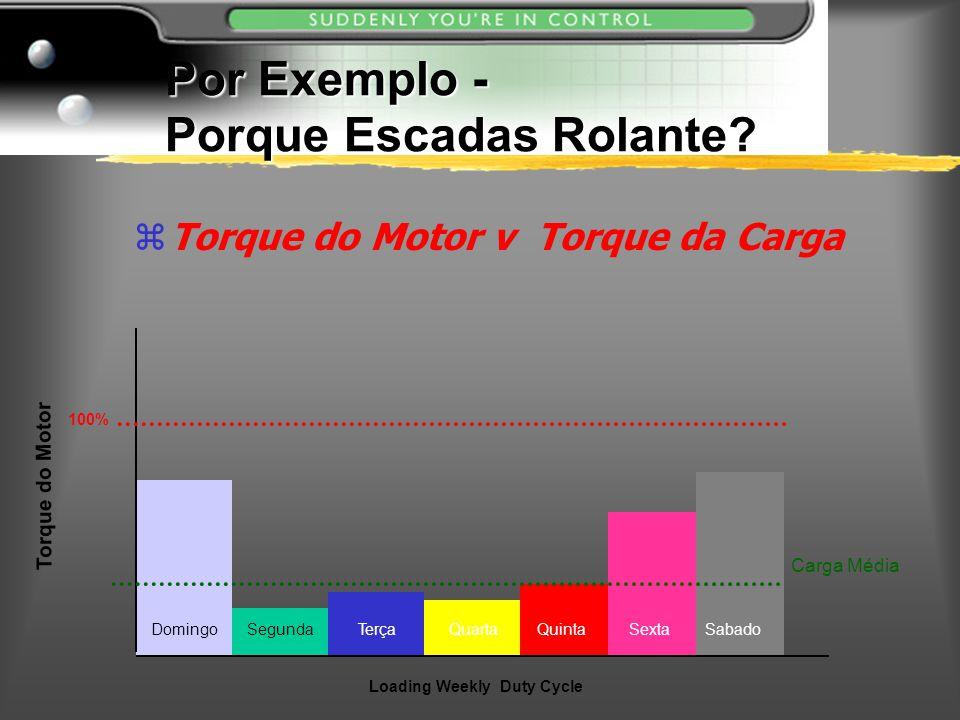 Por Exemplo - Porque Escadas Rolante? zTorque do Motor v Torque da Carga Torque do Motor Loading Weekly Duty Cycle 100% Carga Média DomingoSegundaTerç
