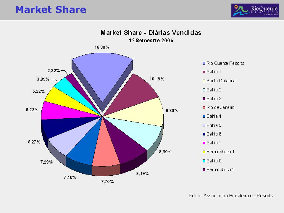Market Share Fonte: Associação Brasileira de Resorts