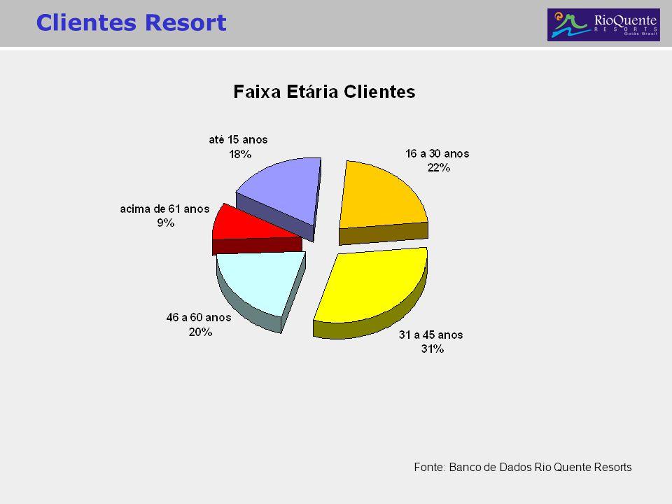 Clientes Resort Fonte: Banco de Dados Rio Quente Resorts