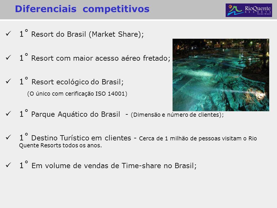 1˚ Resort do Brasil (Market Share); 1˚ Resort com maior acesso aéreo fretado; 1˚ Resort ecológico do Brasil; (O único com cerificação ISO 14001) 1˚ Pa