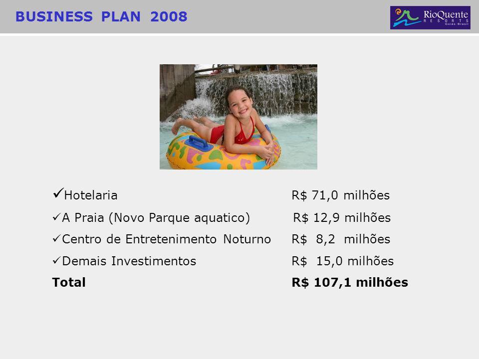 Hotelaria R$ 71,0 milhões A Praia (Novo Parque aquatico) R$ 12,9 milhões Centro de Entretenimento NoturnoR$ 8,2 milhões Demais InvestimentosR$ 15,0 mi
