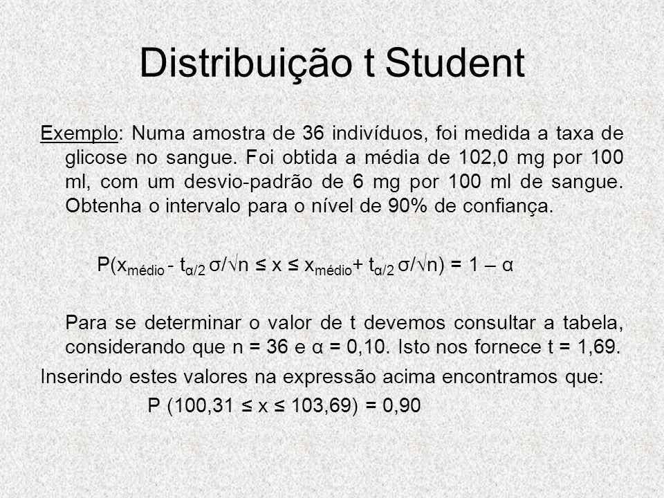 Distribuição t Student Exemplo: Numa amostra de 36 indivíduos, foi medida a taxa de glicose no sangue. Foi obtida a média de 102,0 mg por 100 ml, com