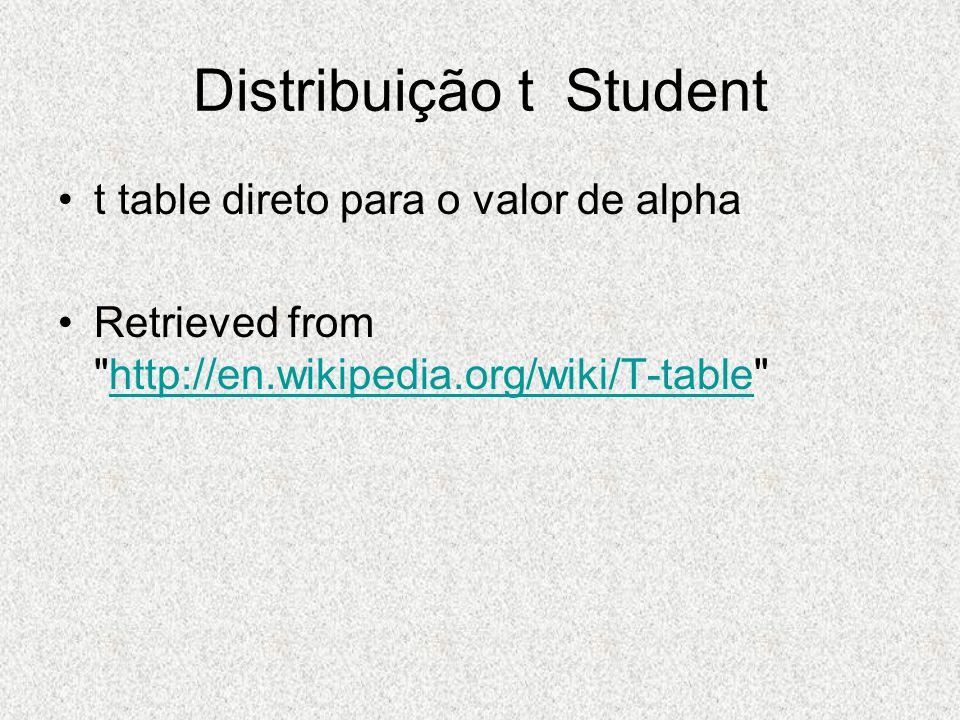Distribuição t Student t table direto para o valor de alpha Retrieved from