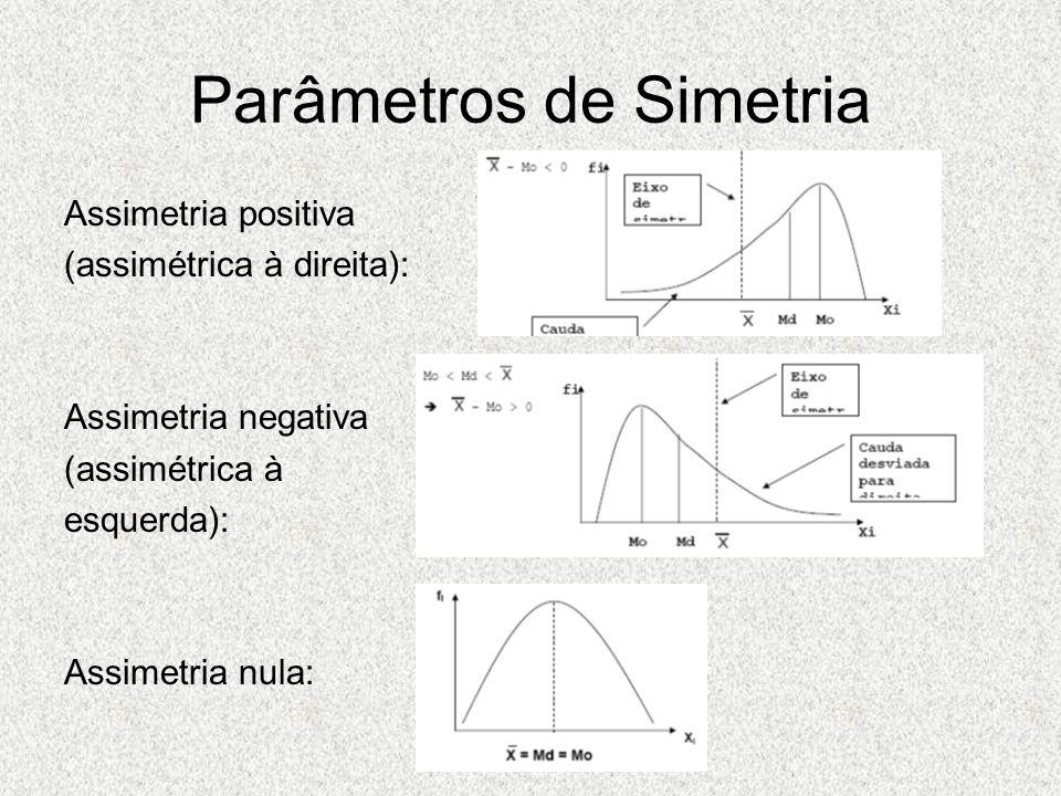 Parâmetros de Simetria Coeficiente de Assimetria de Pearson As = (x médio – m o )/σ onde x médio é a média amostral mo é a moda σ é o desvio padrão As < 0 assimetria negativa As > 0 assimetria positiva As = 0 assimetria nula (curva simétrica)