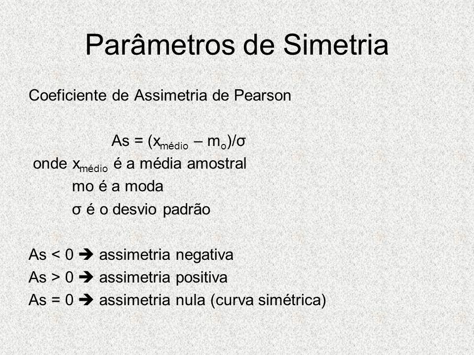 Parâmetros de Simetria Coeficiente de Assimetria de Pearson As = (x médio – m o )/σ onde x médio é a média amostral mo é a moda σ é o desvio padrão As