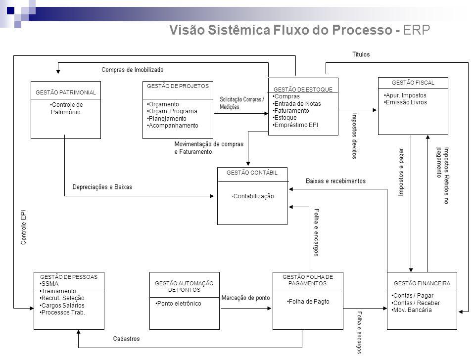 vV Visão Sistêmica Fluxo do Processo - ERP RM GESTÃO PATRIMONIAL Controle de Patrimônio GESTÃO DE PROJETOS Orçamento Orçam. Programa Planejamento Acom