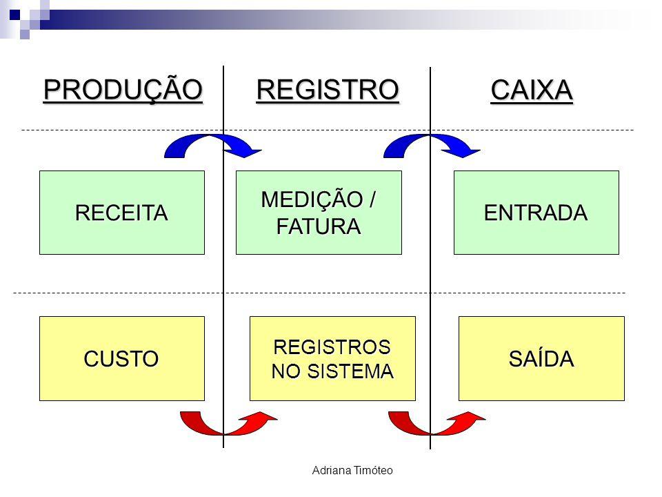 GESTÃO CONTÁBIL Adriana TimóteoPRODUÇÃOREGISTROCAIXA RECEITA MEDIÇÃO / FATURAENTRADA CUSTO REGISTROS NO SISTEMA SAÍDA