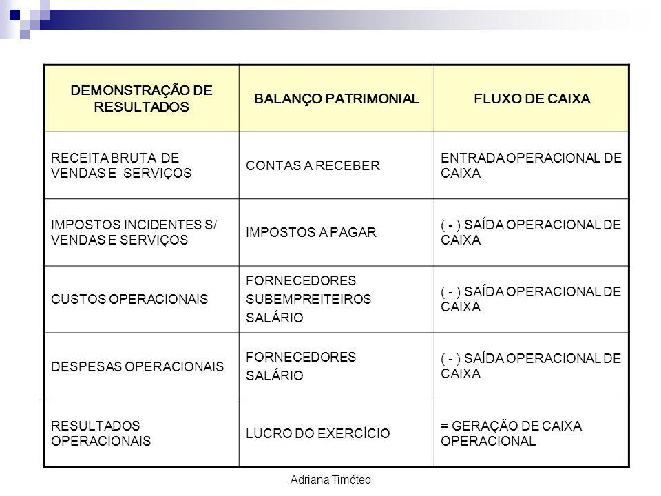 DEMONSTRAÇÃO DE RESULTADOS BALANÇO PATRIMONIALFLUXO DE CAIXA RECEITA BRUTA DE VENDAS E SERVIÇOS CONTAS A RECEBER ENTRADA OPERACIONAL DE CAIXA IMPOSTOS