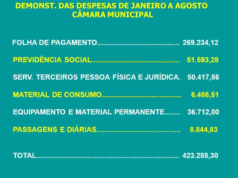 DEMONST. DAS DESPESAS DE JANEIRO A AGOSTO CÂMARA MUNICIPAL FOLHA DE PAGAMENTO......................................... 269.234,12 PREVIDÊNCIA SOCIAL..