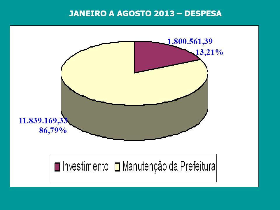 JANEIRO A AGOSTO 2013 – DESPESA 1.800.561,39 86,79% 13,21% 11.839.169,33