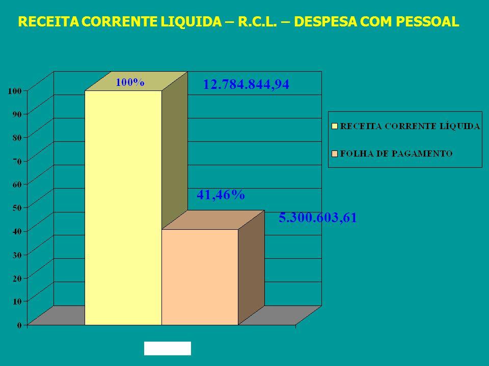 RECEITA CORRENTE LIQUIDA – R.C.L. – DESPESA COM PESSOAL 5.300.603,61 41,46% 12.784.844,94