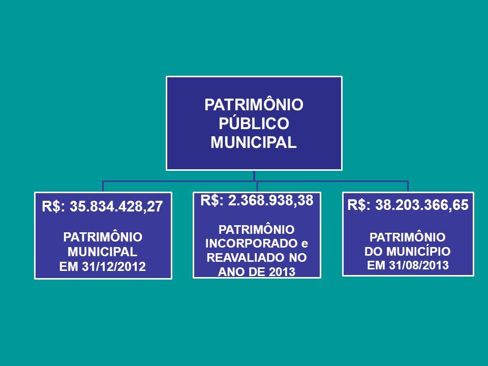 PATRIMÔNIO PÚBLICO MUNICIPAL R$: 35.834.428,27 PATRIMÔNIO MUNICIPAL EM 31/12/2012 R$: 2.368.938,38 PATRIMÔNIO INCORPORADO e REAVALIADO NO ANO DE 2013 R$: 38.203.366,65 PATRIMÔNIO DO MUNICÍPIO EM 31/08/2013