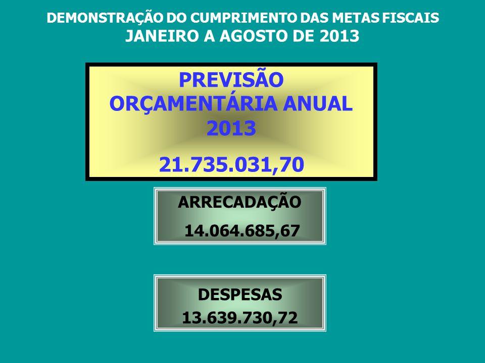 DEMONSTRAÇÃO DO CUMPRIMENTO DAS METAS FISCAIS JANEIRO A AGOSTO DE 2013 PREVISÃO ORÇAMENTÁRIA ANUAL 2013 21.735.031,70 ARRECADAÇÃO 14.064.685,67 DESPES
