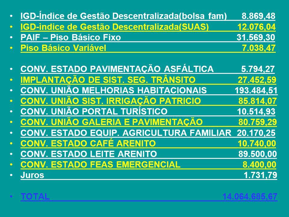 IGD-Índice de Gestão Descentralizada(bolsa fam) 8.869,48 IGD-ìndice de Gestão Descentralizada(SUAS) 12.076,04 PAIF – Piso Básico Fixo 31.569,30 Piso Básico Variável 7.038,47 CONV.