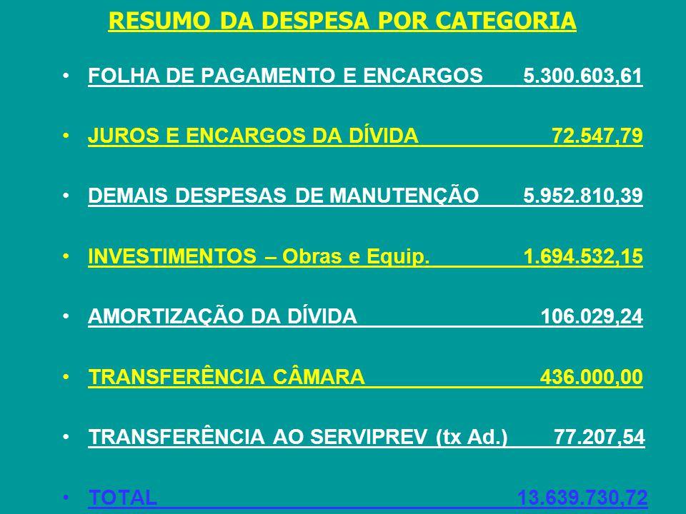 RESUMO DA DESPESA POR CATEGORIA FOLHA DE PAGAMENTO E ENCARGOS 5.300.603,61 JUROS E ENCARGOS DA DÍVIDA 72.547,79 DEMAIS DESPESAS DE MANUTENÇÃO 5.952.810,39 INVESTIMENTOS – Obras e Equip.