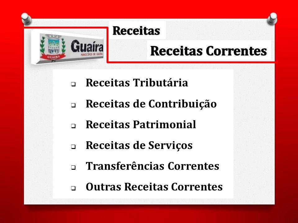 Receitas Tributária Receitas de Contribuição Receitas Patrimonial Receitas de Serviços Transferências Correntes Outras Receitas Correntes