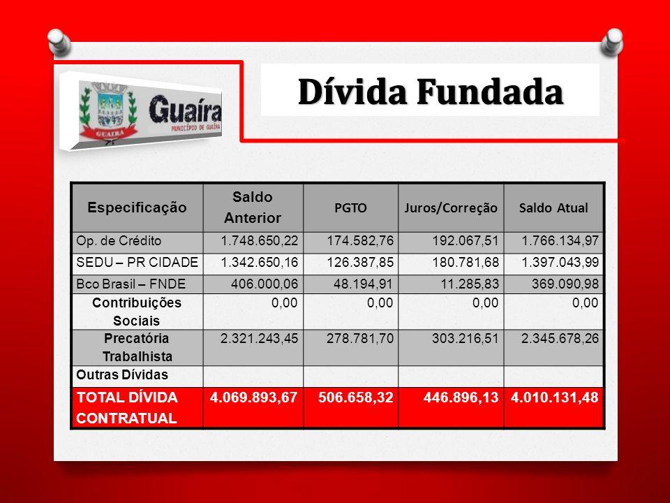 Especificação Saldo Anterior PGTOJuros/CorreçãoSaldo Atual Op.