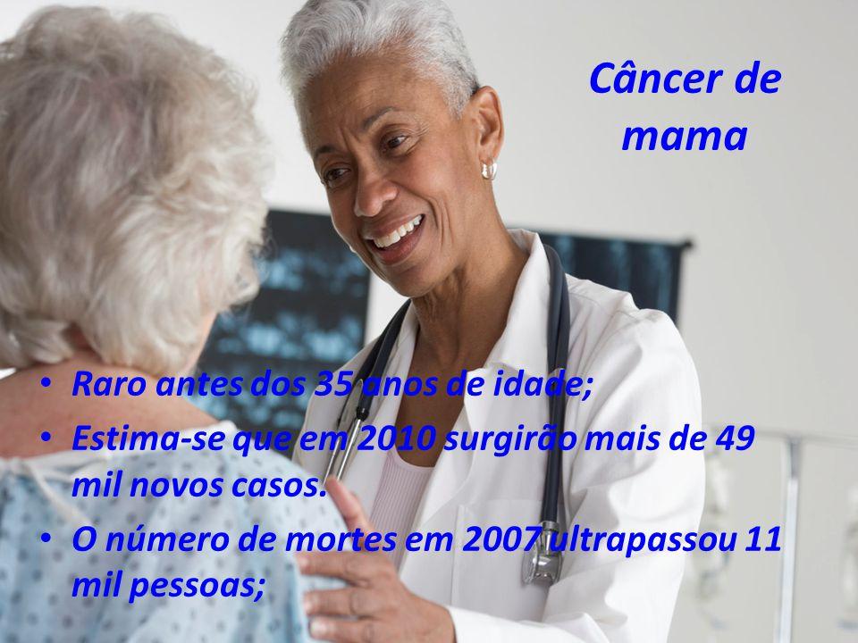 Câncer de mama Raro antes dos 35 anos de idade; Estima-se que em 2010 surgirão mais de 49 mil novos casos. O número de mortes em 2007 ultrapassou 11 m
