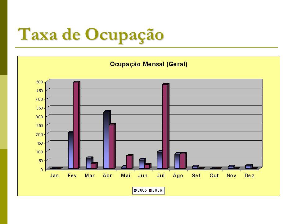 Taxa de Ocupação